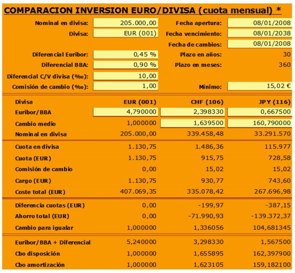 Comparación Hipoteca Multidivisa vs Convencional (utilizada por Bankinter).