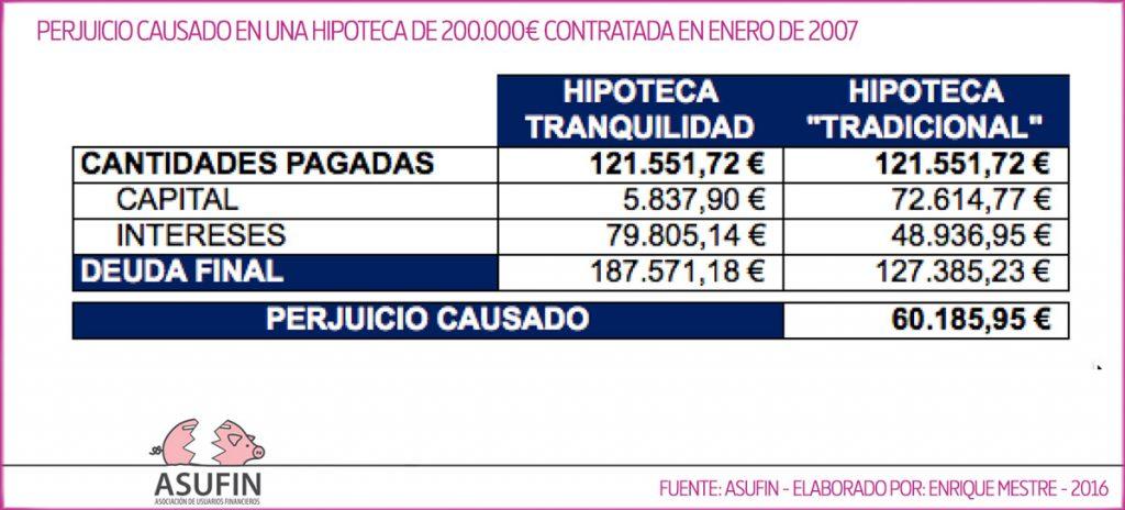 Hipoteca Tranquilidad - Banesto - Perjuicio Causado - Perito: Enrique Mestre - ASUFIN 2016